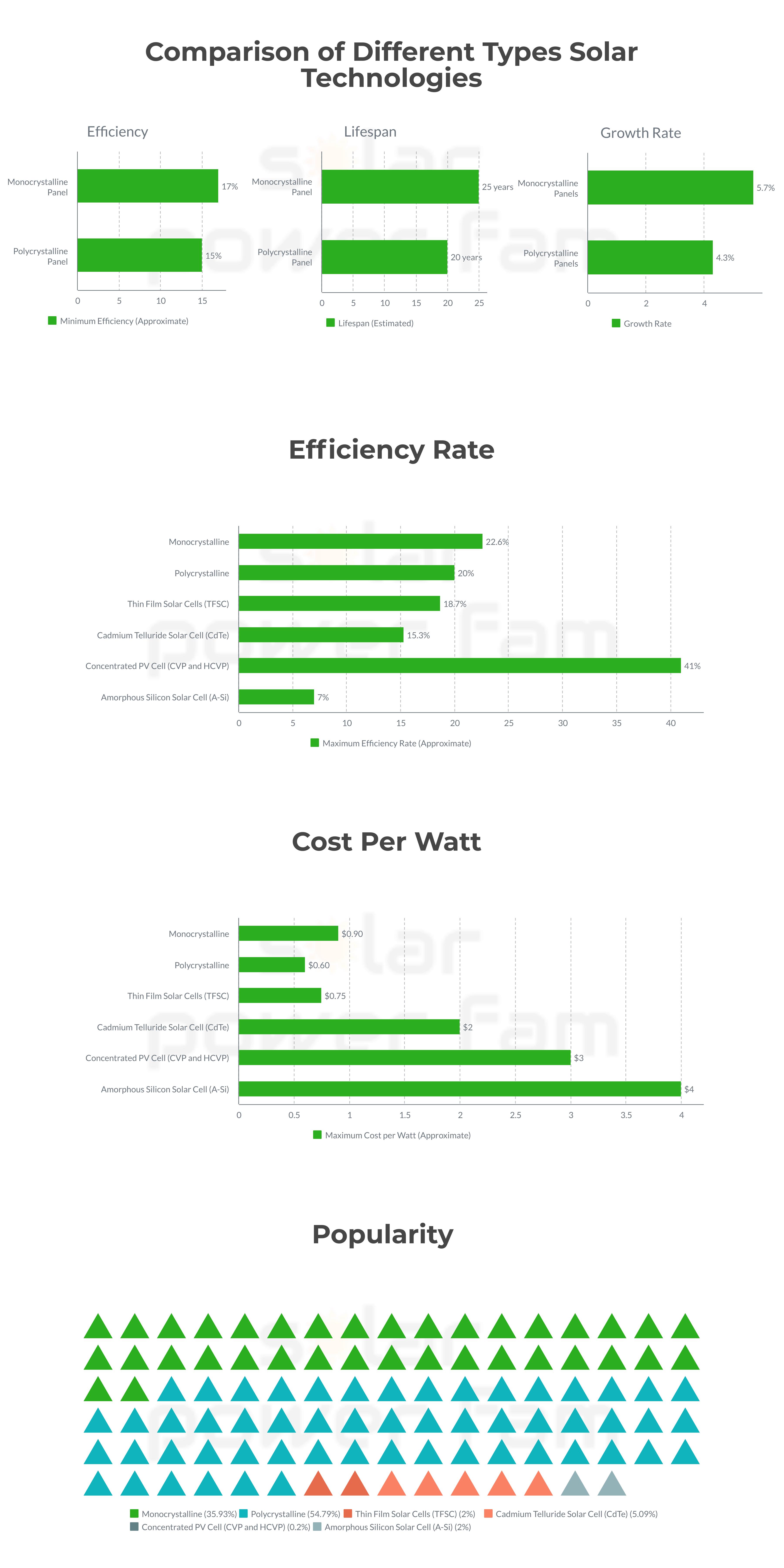 monocrystalline vs polycrystalline solar panels infographic